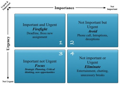 Importance vs Urgency